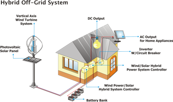 Grid Tied Solar System further Solar Power Plant together with Marsden System Diagram in addition How Grid Tie Solar Pv System Works Picture in addition Kva W Hybrid Solar Power Inverter Build In Mppt Vdc A Solar Charge Controller Grid Off. on off grid pv system diagram